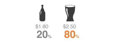 استراتژی قیمت گذاری: میزان فروش دو کالای معمولی و ویژه