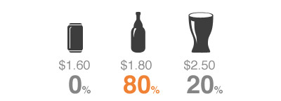 استراتژی قیمت گذاری: فروش سه کالای معمولی، ویژه و ارزان