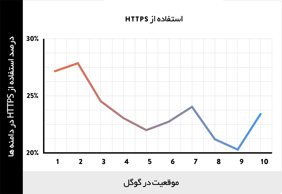 فاکتورهای سئو: استفاده از HTTPS و تاثیر آن در رتبه گوگل
