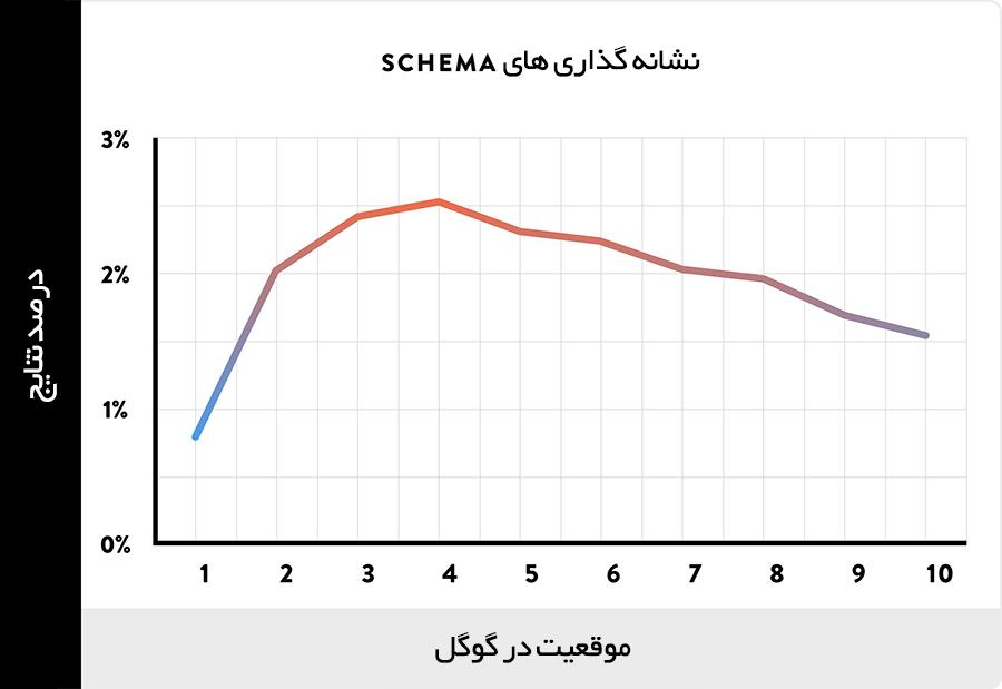 فاکتورهای سئو: رابطه بین نشانه های SCHEMA و رتبه گوگل