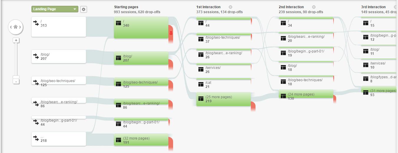 تحلیل و آنالیز جریان رفتار مشتری با استفاده از گوگل آنالیتیکس یا آنالیتیک