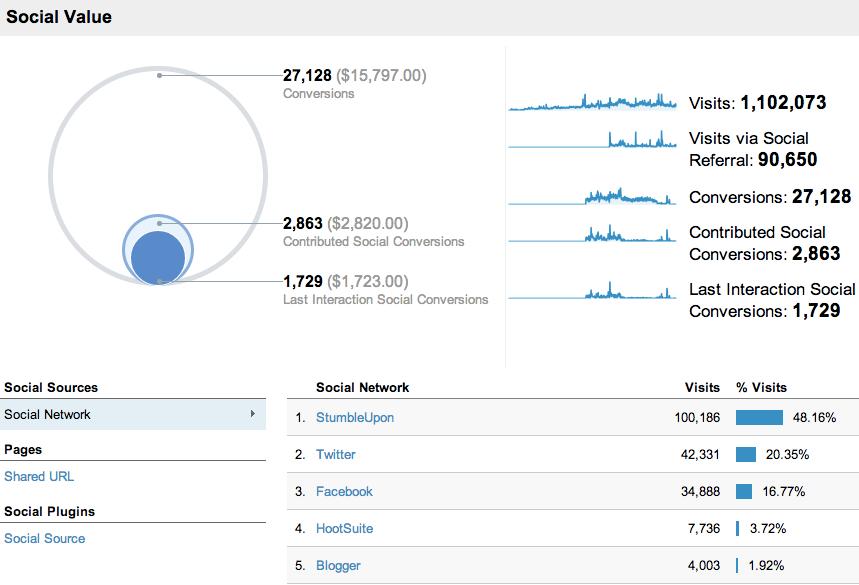 تحلیل و آنالیز شبکه های اجتماعی با استفاده از گوگل آنالیز یا گوگل آنالیتیکس