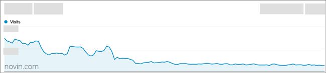 چگونه باید مجازات گوگل پاندا را رفع کرد؟