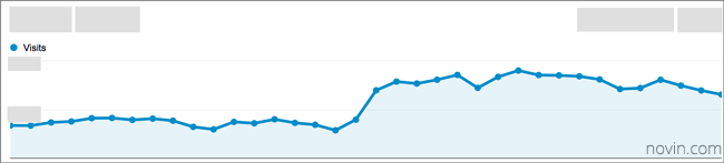 افزایش سریع ترافیک وب سایت پس از بهبودی از مجازات پاندا