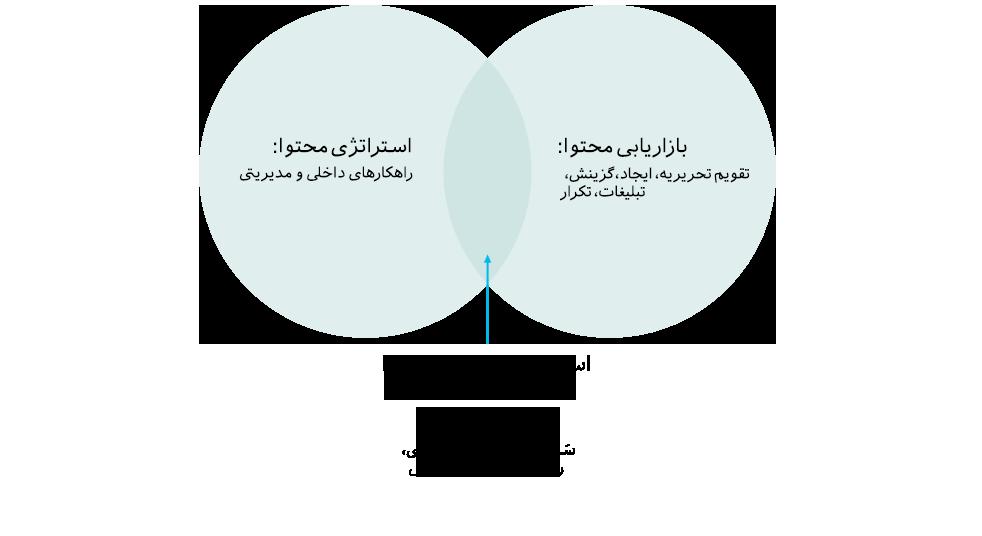 تفاوت بازاریابی محتوا و استراتژی محتوا