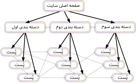 ساختار لینکای داخلی سایت