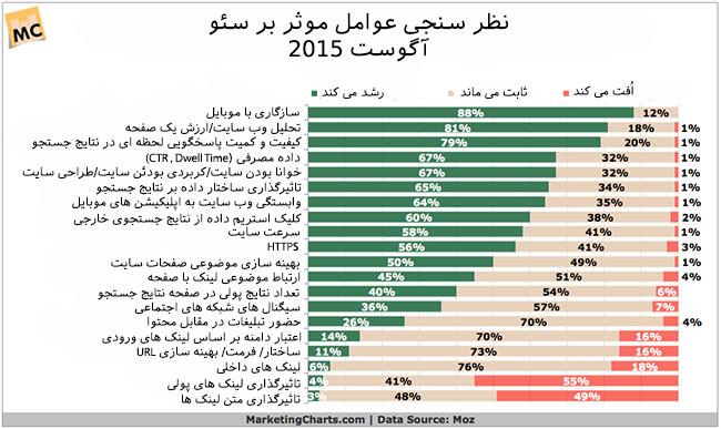 نظرسنجی تغییرات سئو در سال 2016