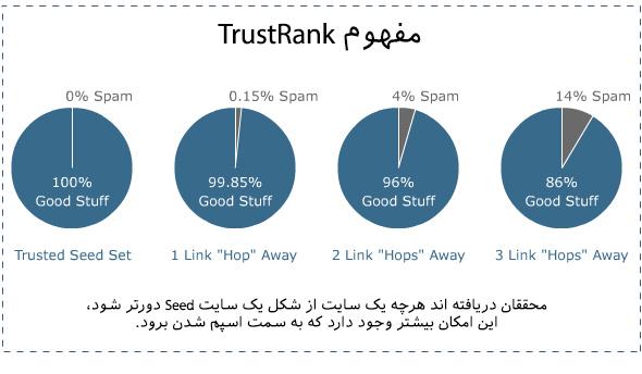 معنی TrustRank در لینک بیلدینگ