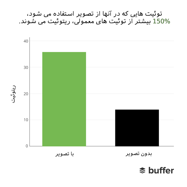 افزایش ترافیک سایت بدون لینک بیلدینگ