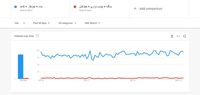 مقایسه گروهی کلمات در گوگل ترندز