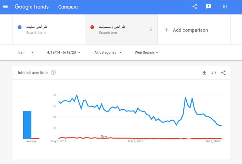 گوگل ترندز- بازه زمانی