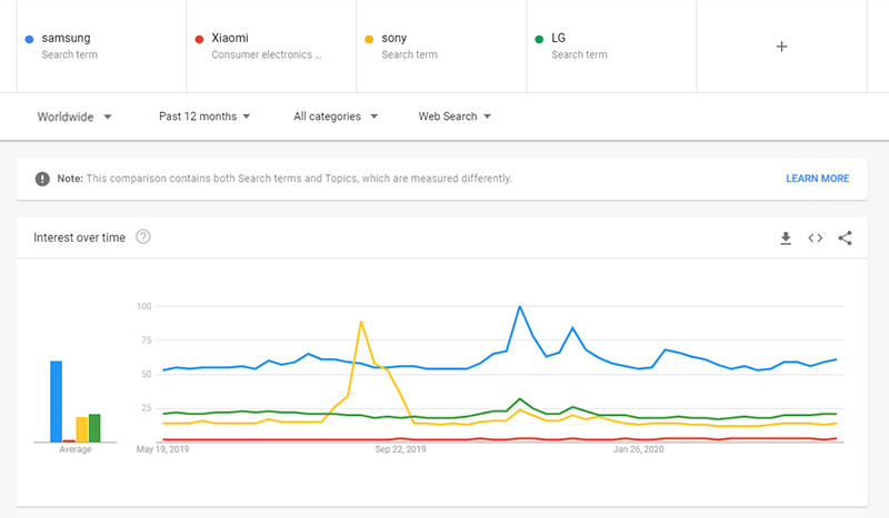 گوگل ترندز - رشد برند