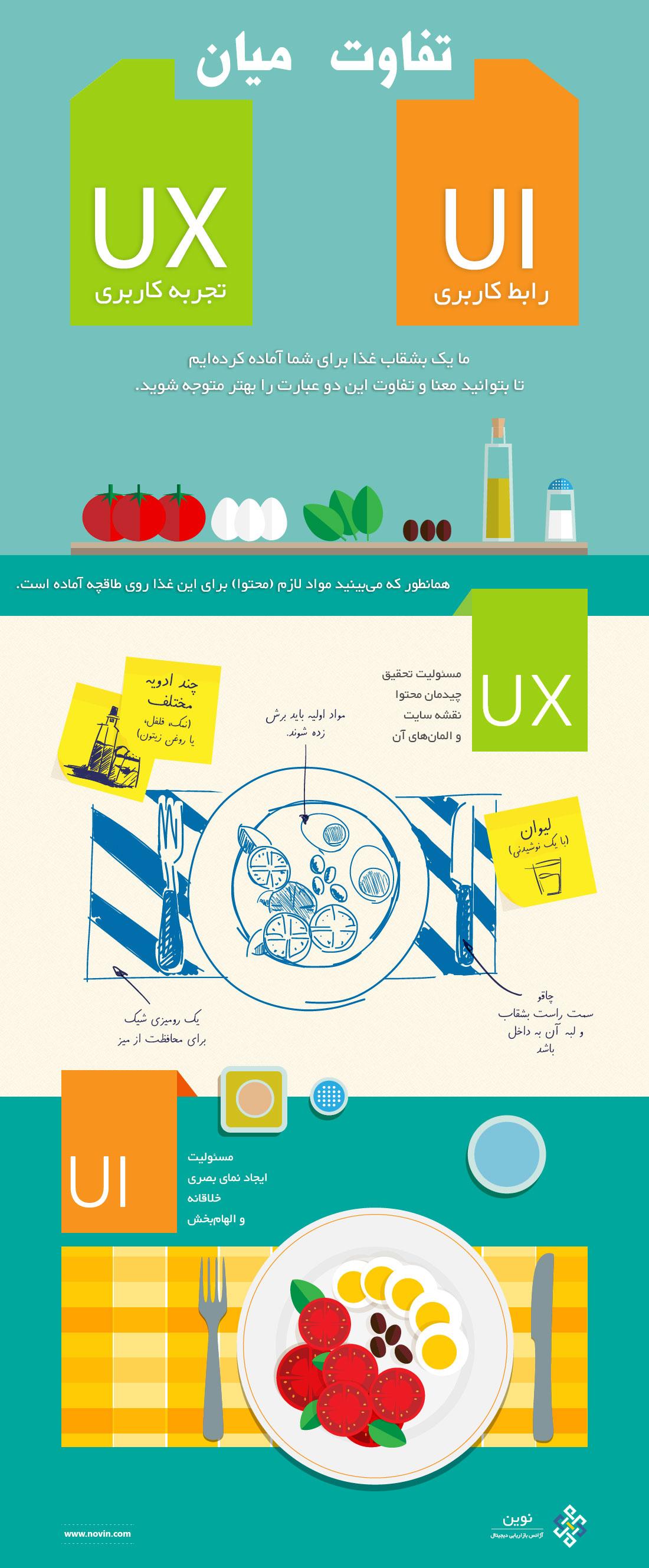 تفاوت میان UX و UI