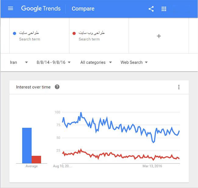 تحقیق و جستجو کلمات کلیدی در گوگل ترند