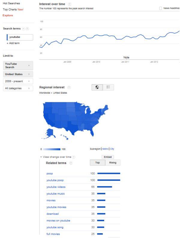 جستجوی ویدئو در گوگل ترند
