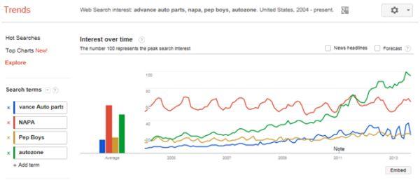 مانیتورینگ برند در گوگل ترند