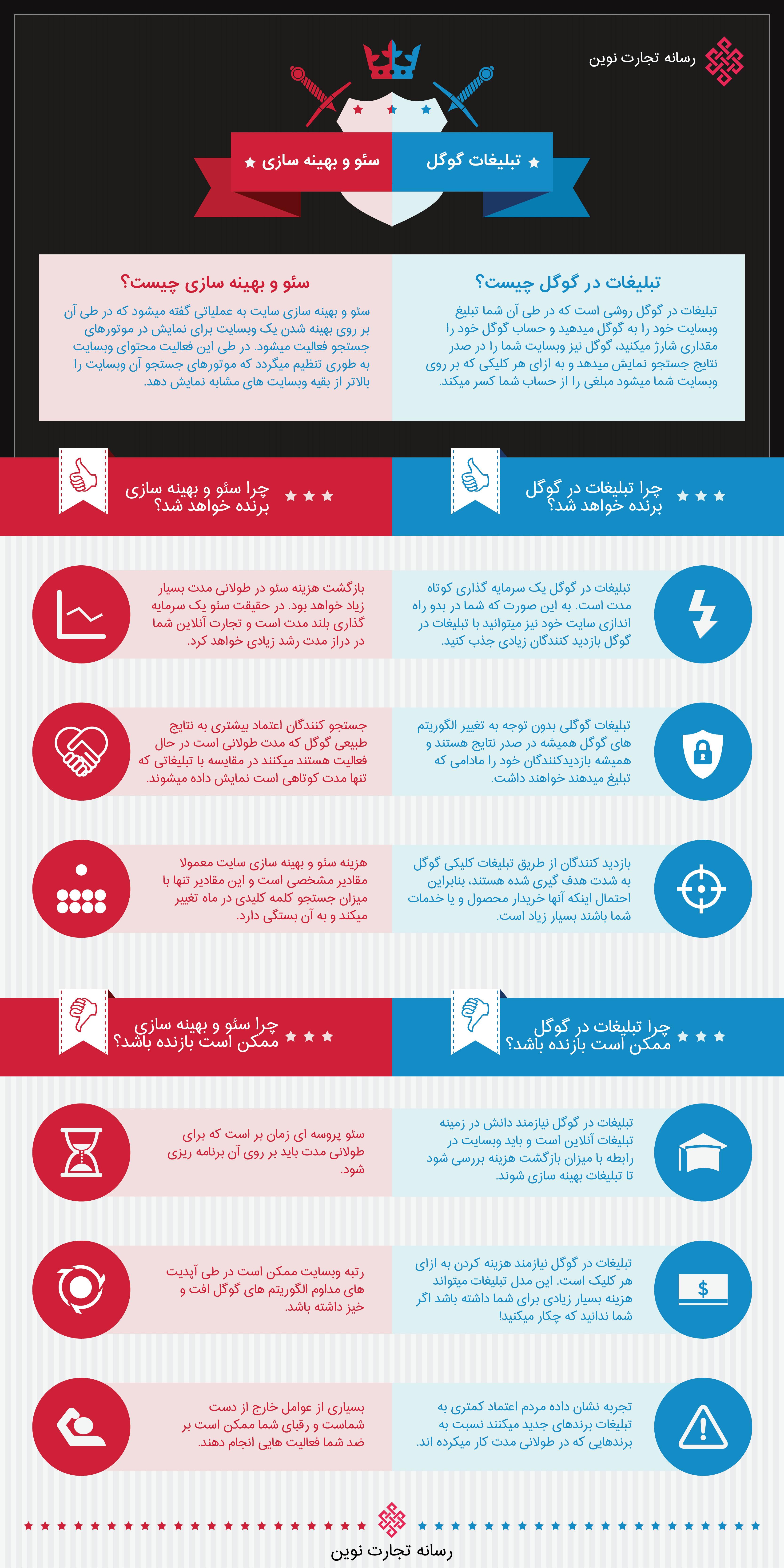 مقایسه سئو و بهینه سازی سایت و تبلیغات گوگل