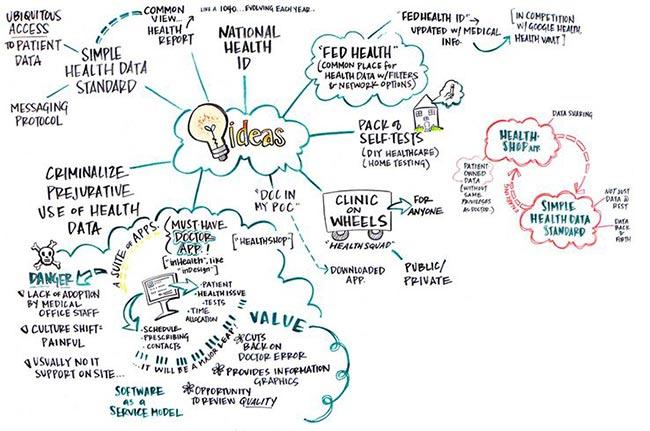 ایده ها از کجا می آیند؟ طوفان فکری در بازاریابی محتوا