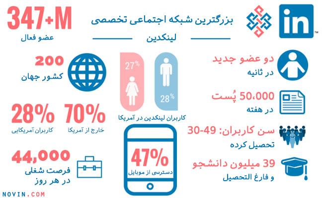 آمار در رابطه به شبکه اجتماعی لینکدین