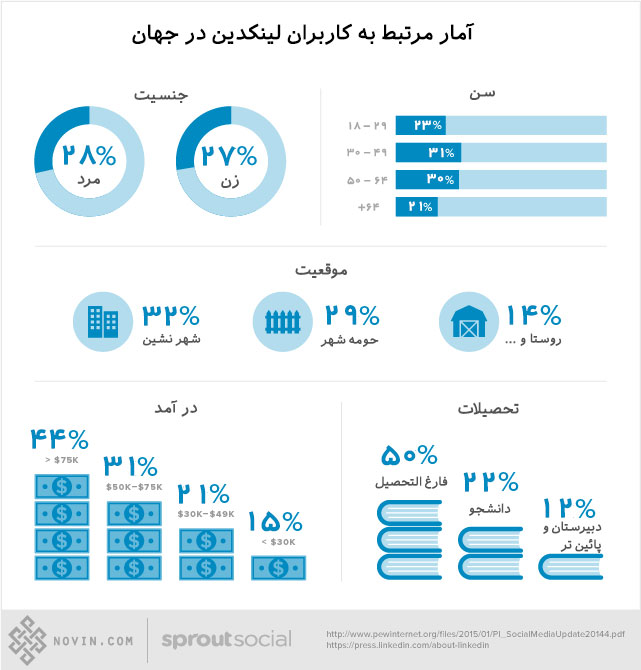 آمار مرتبط به کاربران با شبکه اجتماعی لینکدین