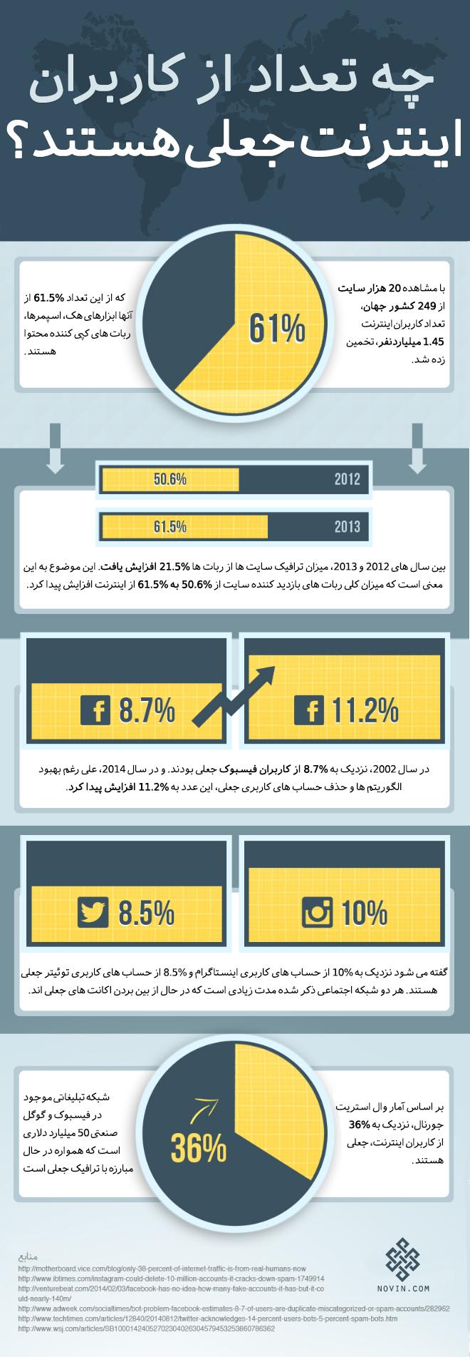 چه تعداد از کاربران شبکه های اجتماعی جعلی یا Fake هستند؟