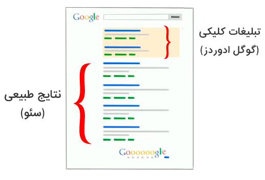 نتایج طبیعی گوگل و تبلیغات