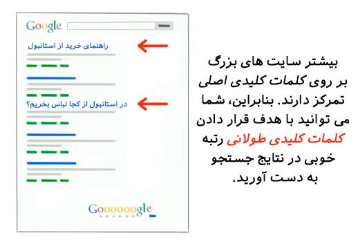 استفاده از کلمات کلیدی در وب سایت کسب و کار کوچک