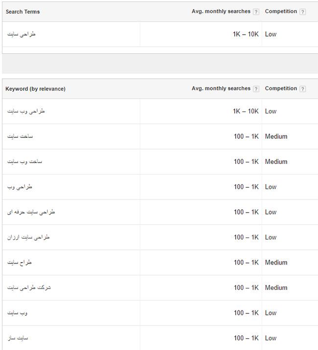 ابزار رایگان گوگل : گوگل ادوردز ابزار Keywoed Planner