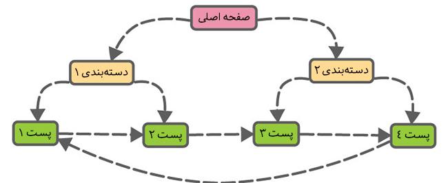 لینک داخلی یا لینک سازی داخلی چیه؟