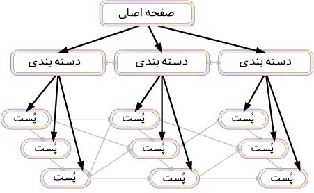 مدل ها و الگوهای لینک سازی داخلی