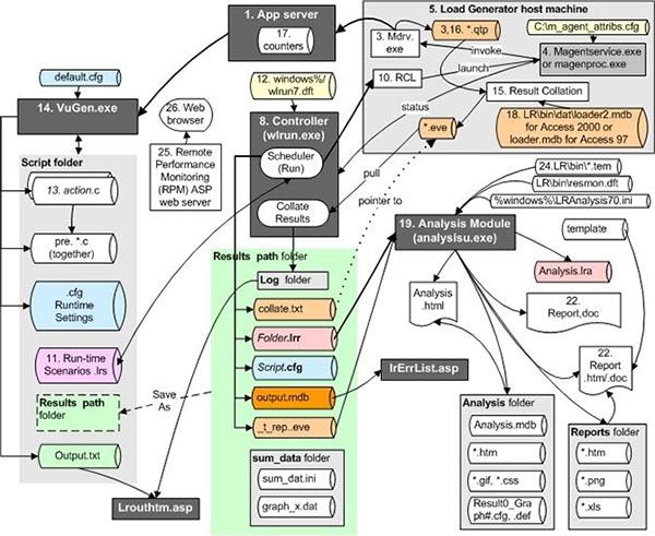 نمونه ای از ساختار پیچیده سایت