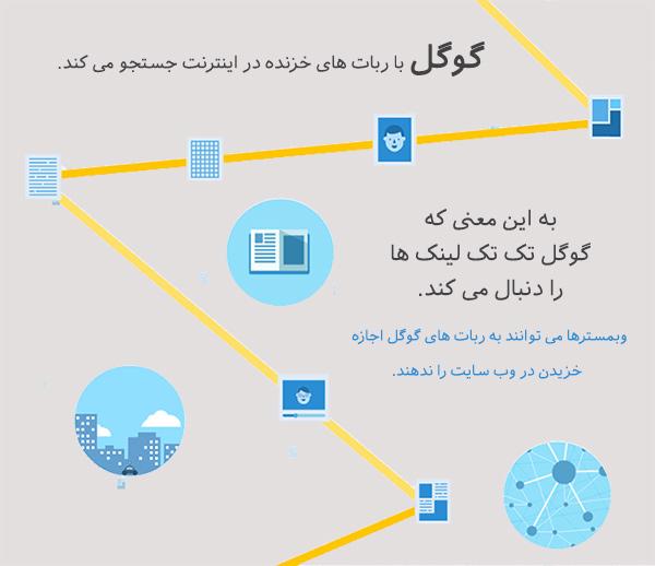 ساخت لینک داخلی به ایندکس شدن محتوای سایت کمک می کنه.