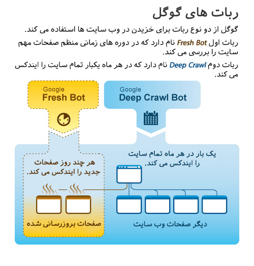 با رباتای خزنده گوگل آشنایی دارین؟