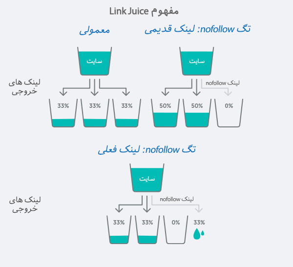 Link Juice چیه و چه تاثیری بر سئو داره؟