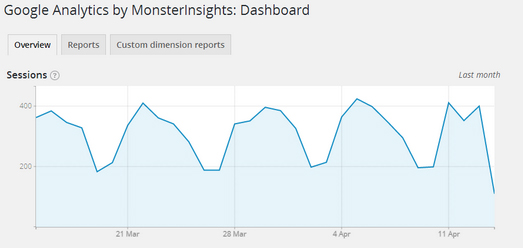 افزونه Google Analytics by MonsterInsights