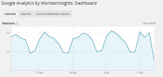 افزونه Google Analytics by MonsterInsights
