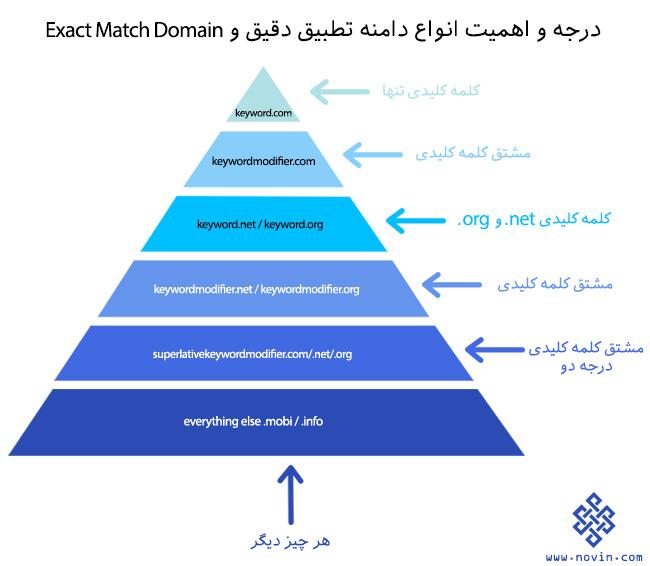 درجه اهمیت دامنه های تطبیق دقیق یا EMD