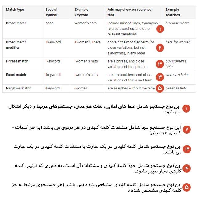 تفاوت Exact Match، Broad Match و Phrase Match در کمپین تبلیغات کلیکی
