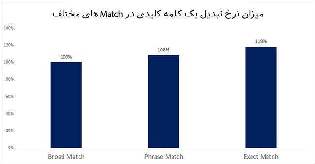 Exact Match بهترین نوع تبلیغ در گوگل