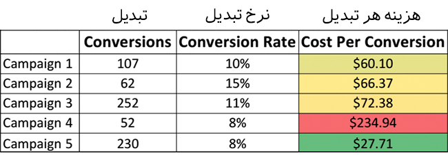 آمار کمپین تبلیغات کلیکی تبدیل محور