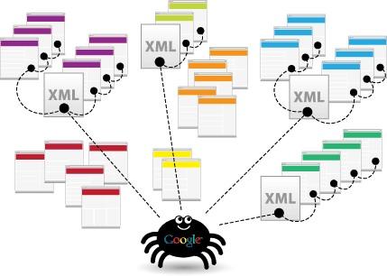 بررسی کارکرد و رفع خطاهای نقشه سایت
