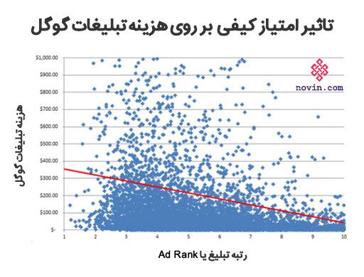 google-adwords-quality-score-02 <div>امتیاز کیفی تبلیغات گوگل یا Quality Score چیست؟</div>