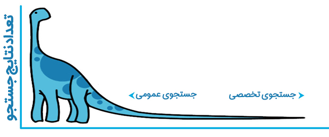 long-tail-keywords-01 سئوی کلمات ساعت و تاریخ امروز و ساعت به وقت تهران