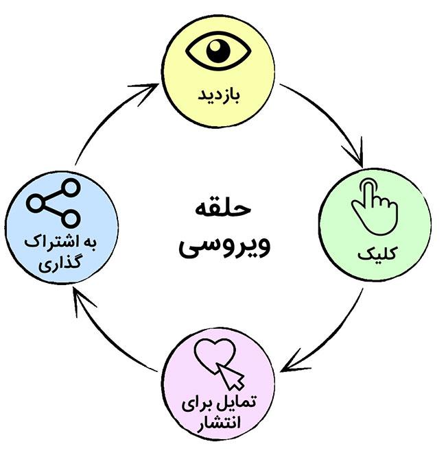 نمودار مراحل به اشتراک گذاری محتوای ویروسی