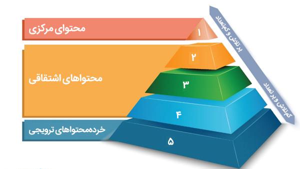 ساختار کلی هرم بازاریابی محتوایی