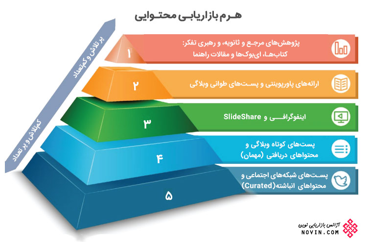 content-marketing-pyramid-01 کیفیت و توانمندی نیروی انسانی، مهم ترین عامل بقا و حیات سازمان است