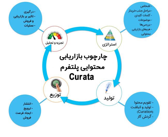 چارچوب بازاریابی محتوایی در پلتفرم Curata