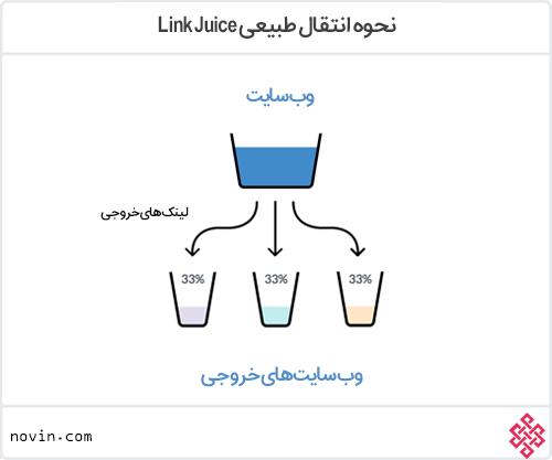 نحوه انتقال طبیعی Link juice