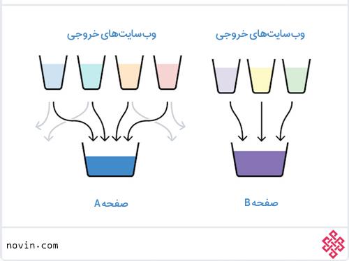 مقایسه link Juice صفحه A و B