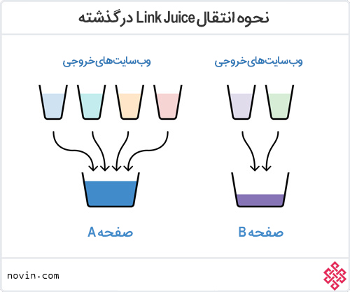 نحوه انتقال Link Juice در گذشته